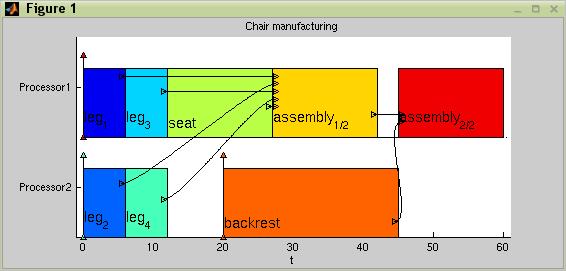 Torsche scheduling toolbox for matlab screenshots gantt chart includes precedence constraints ccuart Choice Image