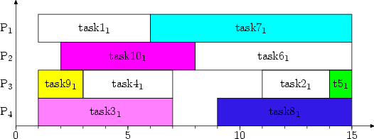 Psgantt gantt chart draw tool example 1 simple gantt chart ccuart Choice Image